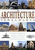 Architecture Timecharts