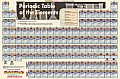 Periodic Table Laminated Poster