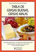 Tabla De Grasas Buenas, Grasas Malas / Table of Good Fats, Bad Fats