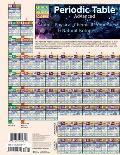Periodic Table Advanced Laminated Reference