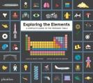 Exploring the Elements A Complete Guide to the Periodic Table
