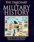 Timechart of Military History